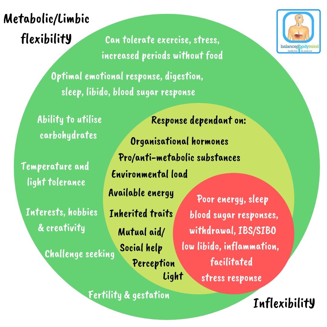 Metabolic inflexibilitY.jpg