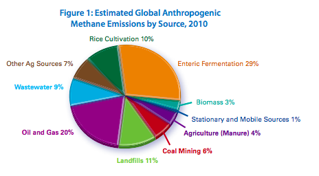 Global methane emissions and mitigation opportunities suggest that global methane emissions will rise 15% from approximately 6875 million metric tons of CO2 to the equivalent of 8904 MMTCO2 by 2020. Their chart above (although almost a decade old is open to revision and critique) highlights the sources and notes that the most prominent source (29%) is derived from enteric fermentation, or cows' farts to you and me.