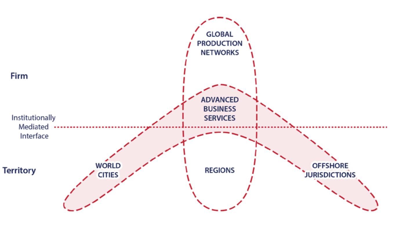 Microstructural effects stacked (Source: Coe, Lai, Wojcik  http://www.regionalstudies.org/uploads/Integrating_Finance_into_Global_Production_Networks_-_Dariusz_Wojcik.pdf )