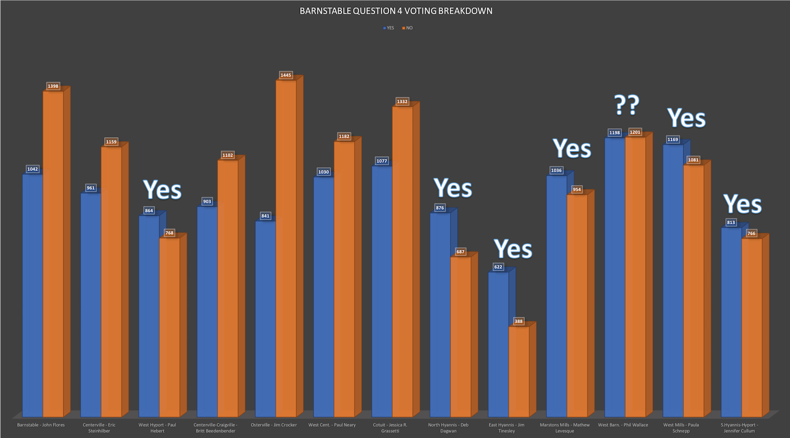 Barnstable Cape Cod Cannabis Question 4 Voting Breakdown Small.jpg
