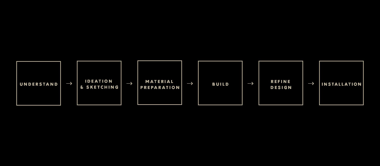 Design_process@2x.png