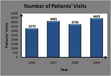 Patients Visits.jpg