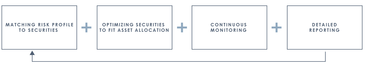 InvestmentMgmt-Process.jpg