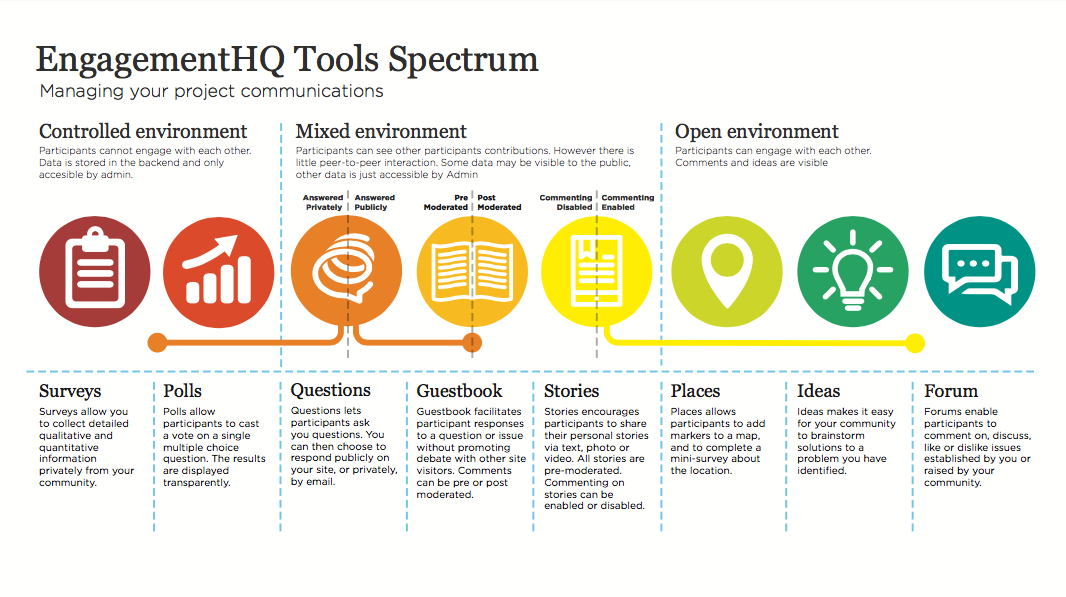EngagementHQ Tools Spectrum — via Bang the Table