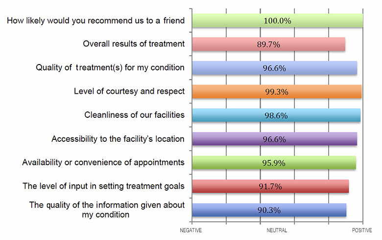 REHAB POINT PATIENT SATISFACTION SURVEY - We are proud to say that at Rehab Point we are focused on RESULTS!In August 2011 we surveyed 100 of our past patients from the last two years.