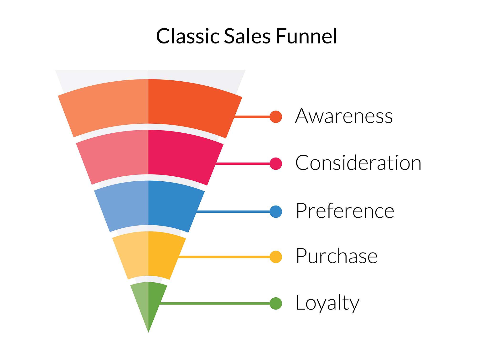 classic-sales-funnel.png