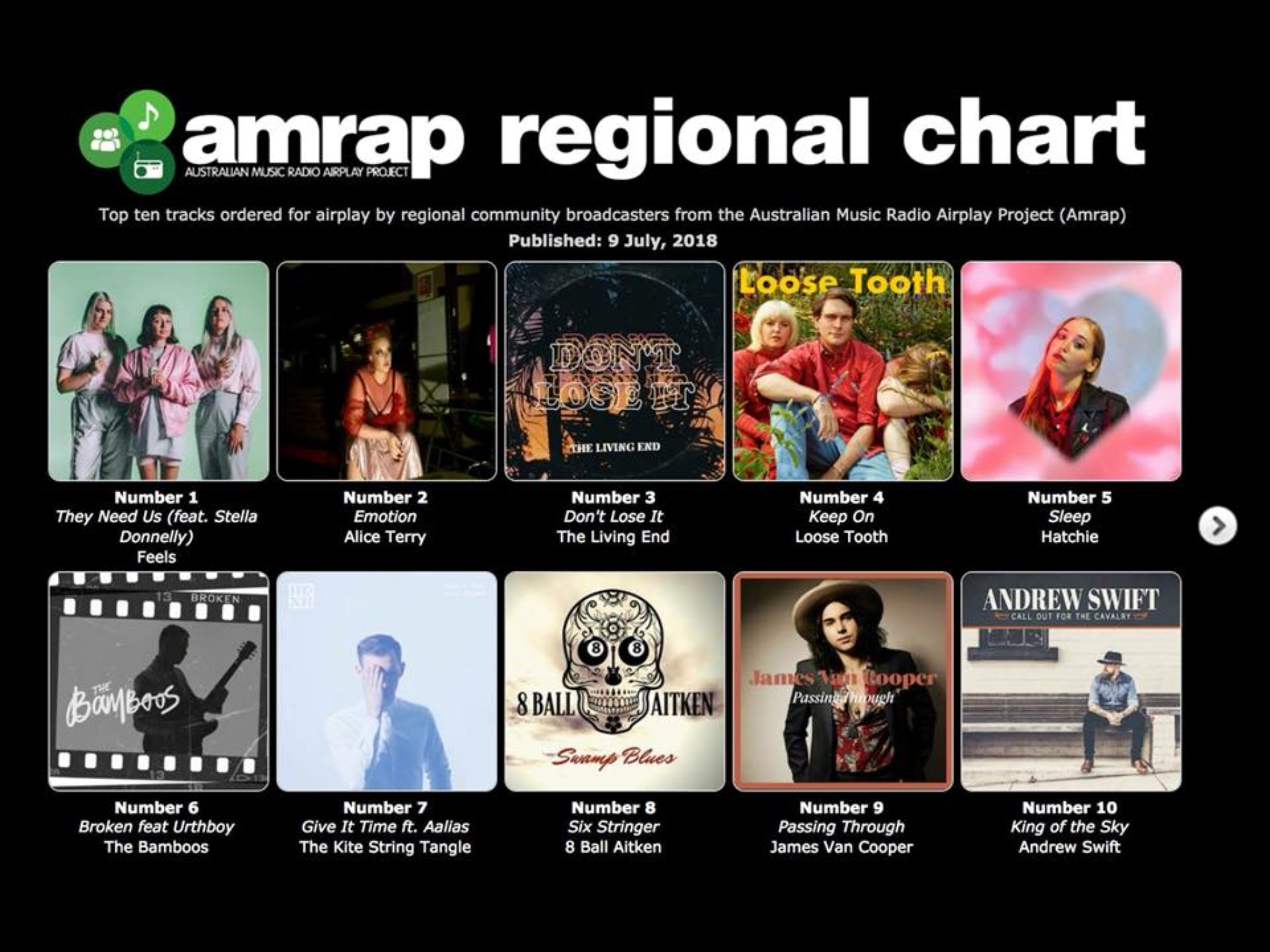 'Passing Through' single number 9 on the Amrap Regional Charts