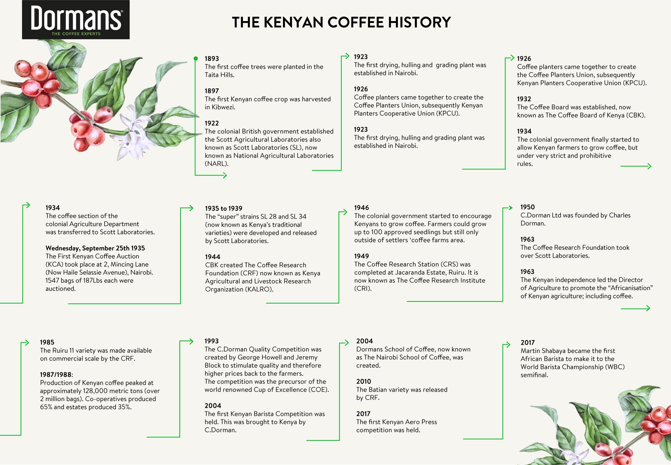 Kenya coffee history -