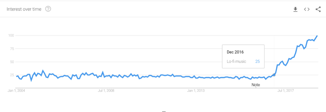 Google trends data for searches for the key word 'Lo-fi music' has been growing since late 2016.