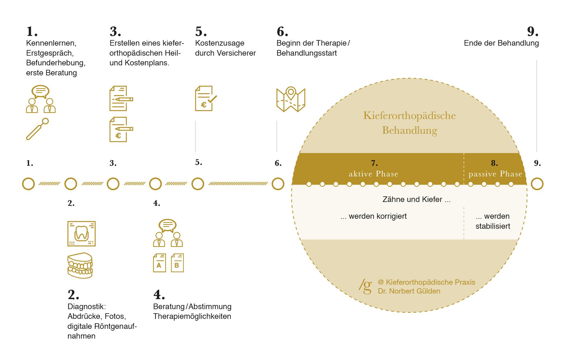 Therapieablauf in der kieferorthopädischen Fachpraxis Dr. Norbert Gülden