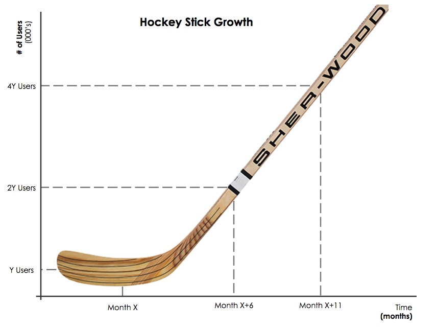 The ever sought after hockey stick growth graph