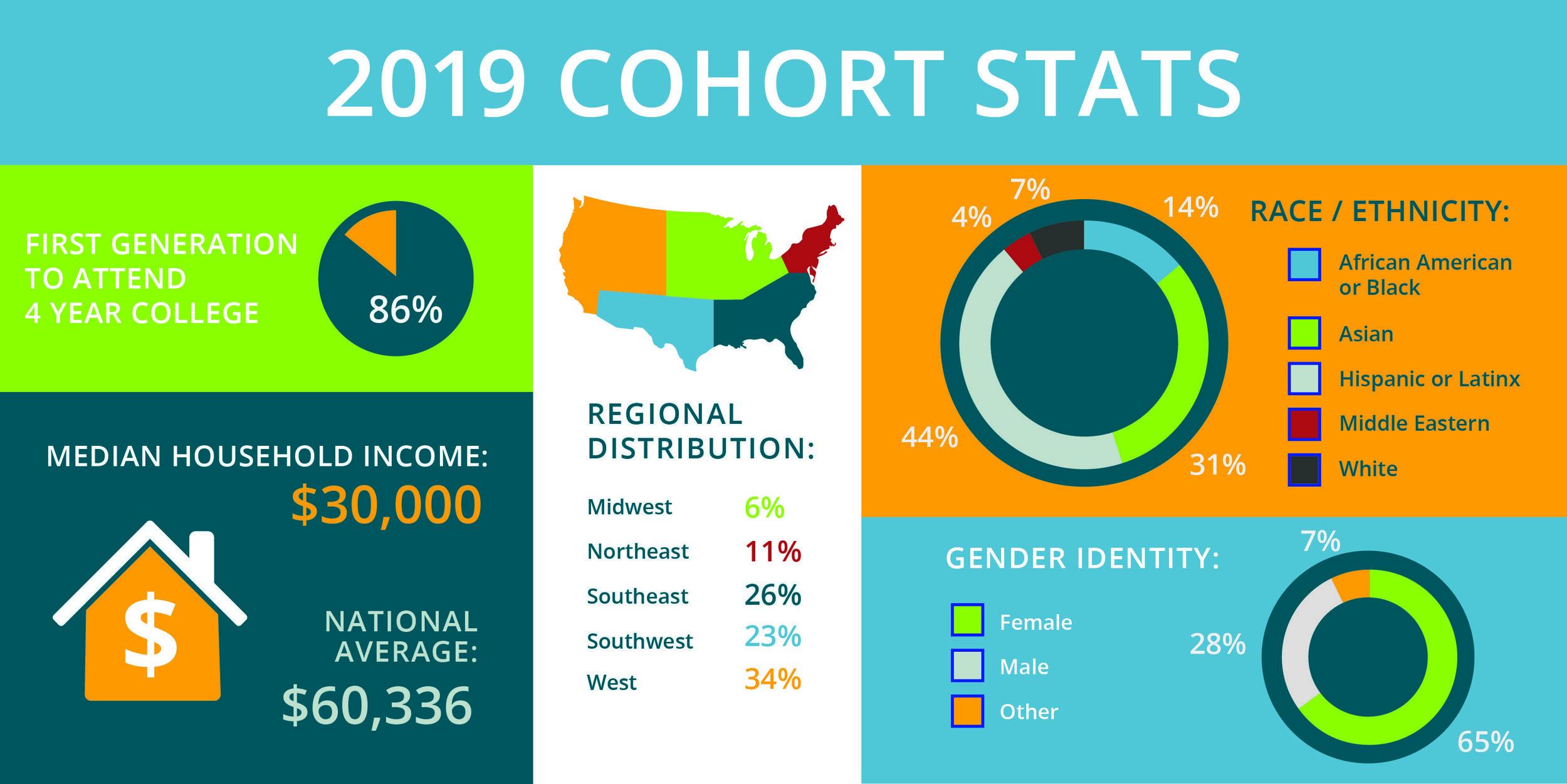 2019 Cohort Stats.jpg