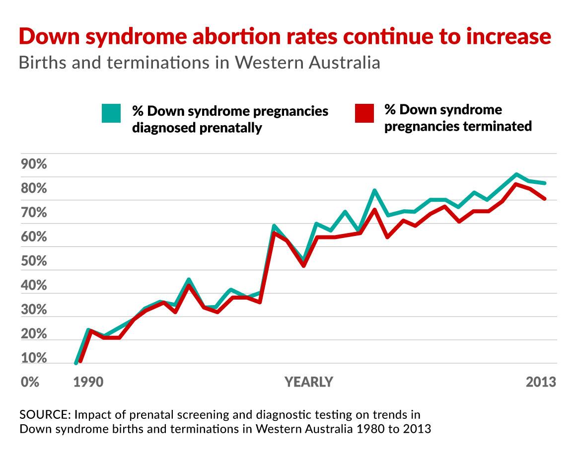 0818-Down-syndrome-pregnancies.jpg