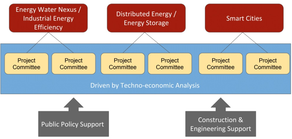Working Group Org. Chart