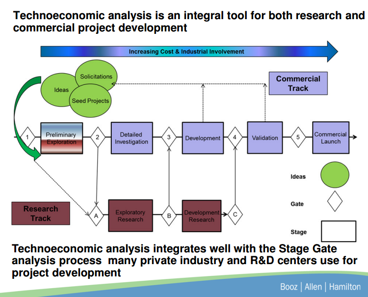 Technoeconomic Analysis