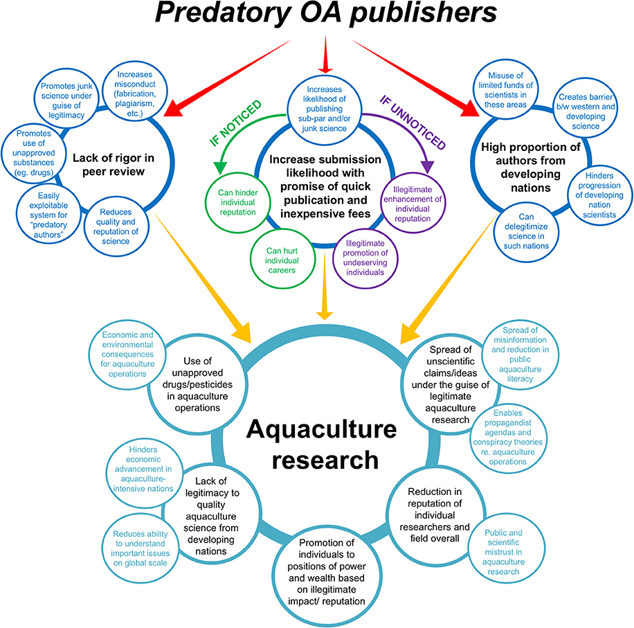 Diagrammatic of three major ways in which predatory open access publishing threatens aquaculture research. Credit: Clements  et al  (2018) ( CC BY 4.0 ).