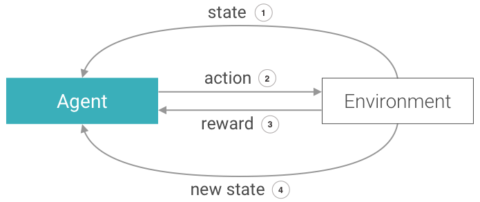 Cycle of reinforcement learning