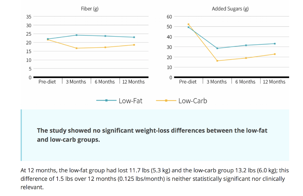 Gardner CD, et al.. Effect of Low-Fat vs. Low-Carbohydrate Diet on 12-Month Weight Loss in Overweight Adults and the Association with Genotype Pattern or Insulin Secretion: The DIETFITS Randomized Clinical Trial . JAMA . (2018)