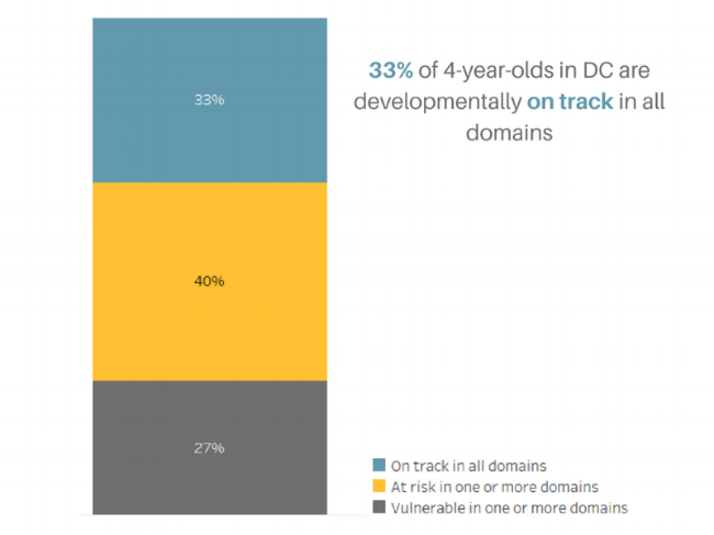 33% of 4-year-olds in DC are developmentally on track in all domains.png