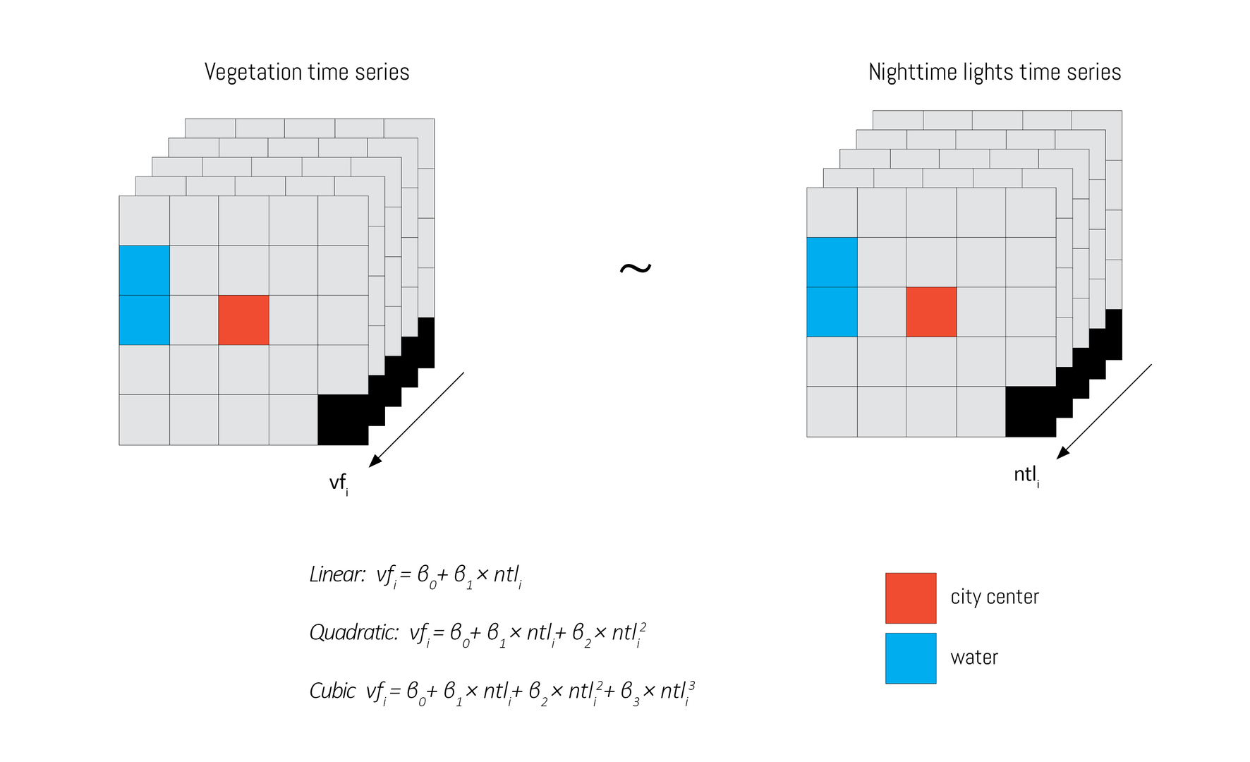 Figure 3.We fit 3 models per each pixel. Water was excluded from the analsis.