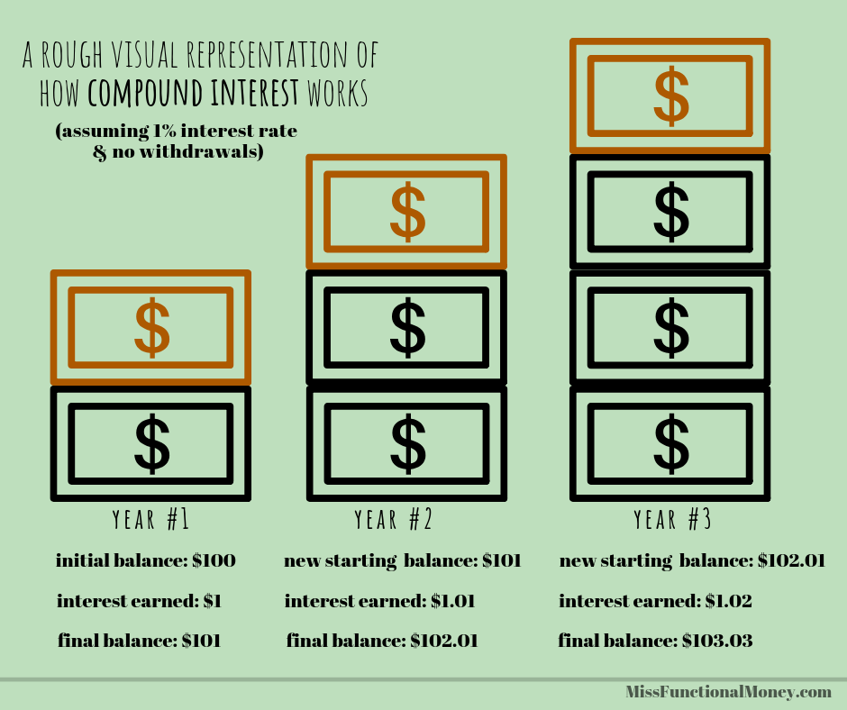 A graphic showing how compound interest works || MissFunctional Money #savemoney #earnmoney #confusingmoneyterms