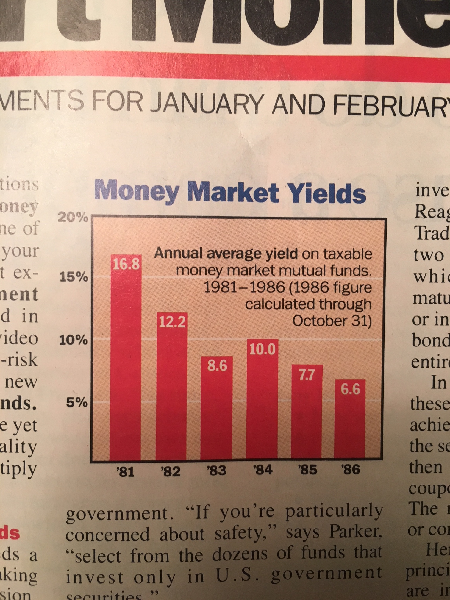 DO YOU SEE THAT 16.8% in 1981?!?!?!