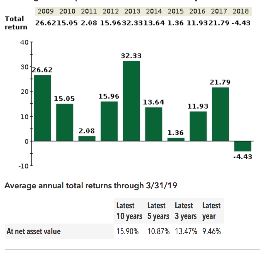 Looking at the 10 year history for VFIAX … a 15% return would be clutchhhhhhh in any market setting.