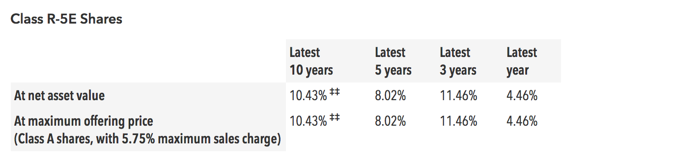 Target Date 2055 fund - roughly 10% growth over the last ten years.