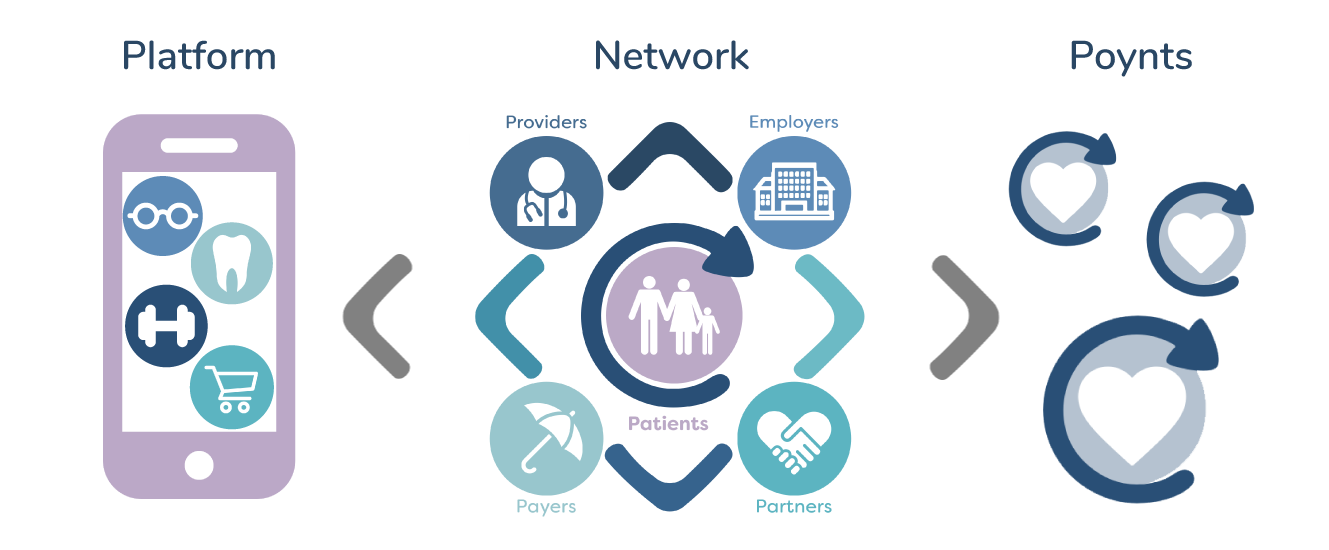 Carepoynt Healthcare Rewards Program For Customer Loyalty
