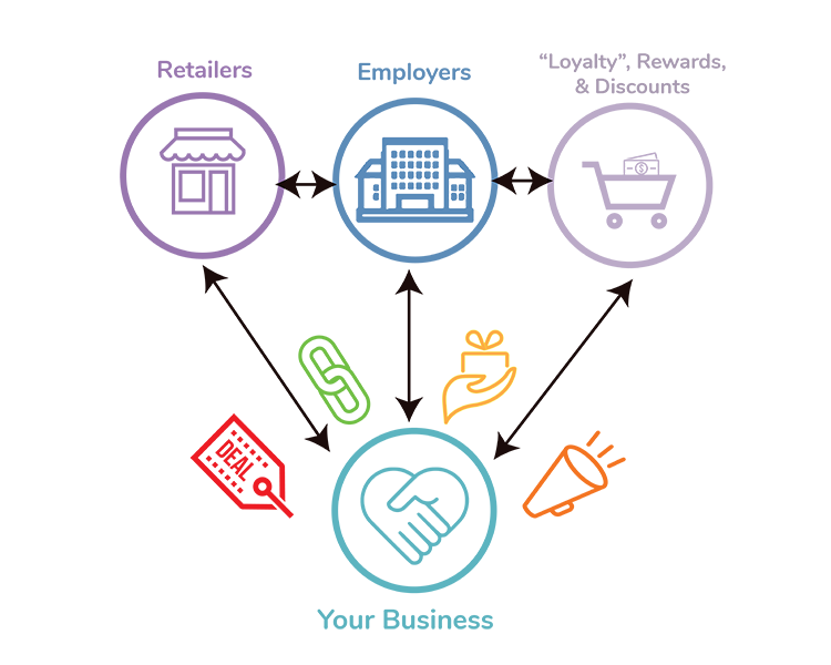 An Overload of Opportunity - Carepoynt provides you with the tools to run a successful rewards program for your business. Our team will help you design the right offers to reach your customers, hit business targets, and much more by using our software, mobile app, email campaigns, text, social media, and a powerful network of business partners.