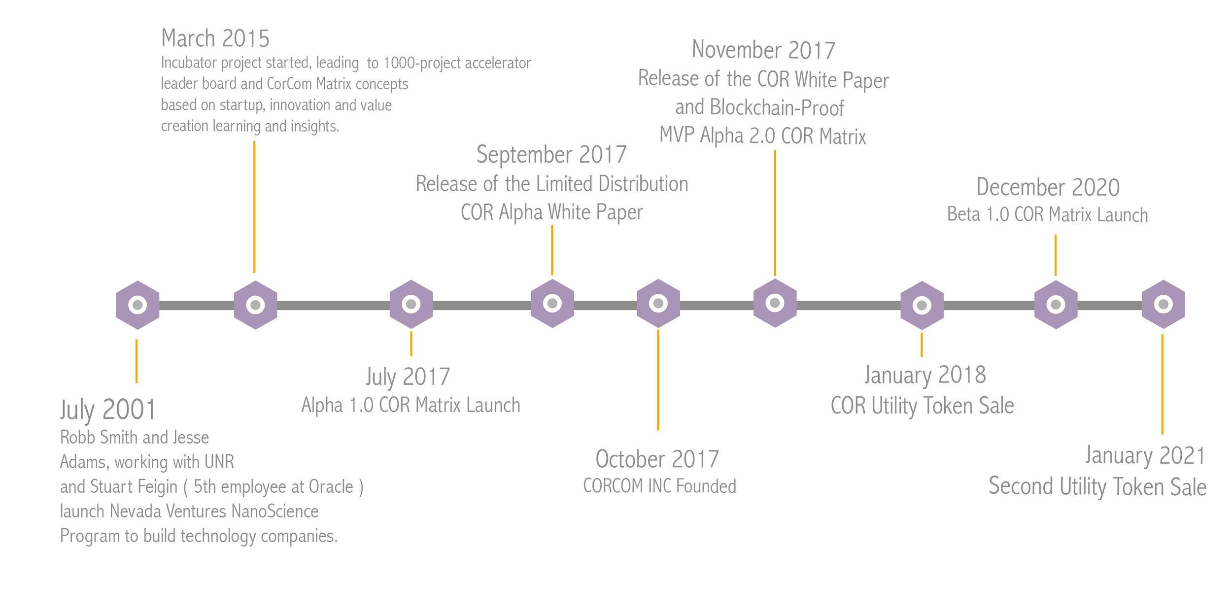 corcom timeline updated.jpg