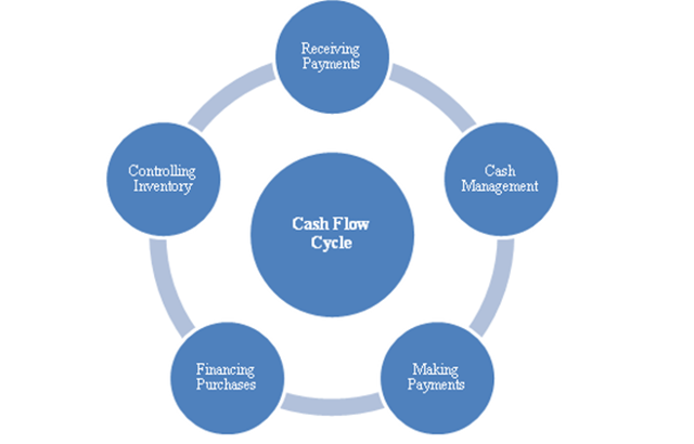Sidd Bahree - tips for effective cash flow management blog.png