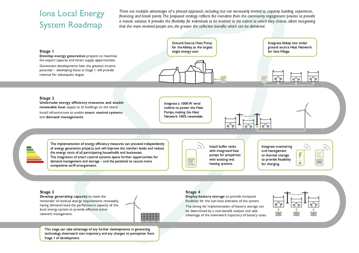 Maximising Local Energy Generation, Storage and Use -