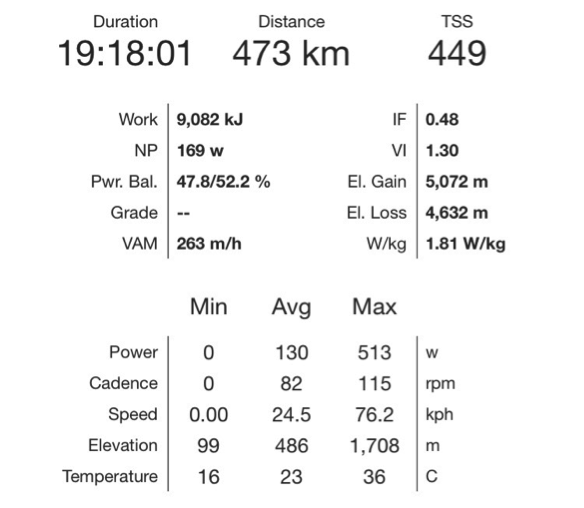 Transcontinental cycle power data day 5.png