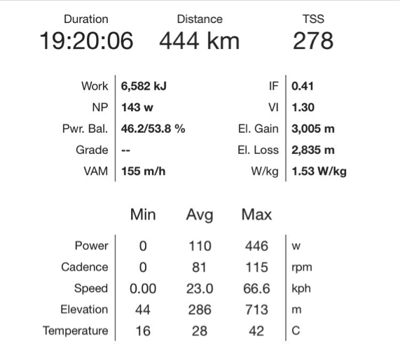 Transcontinental cycle power data day 8.png