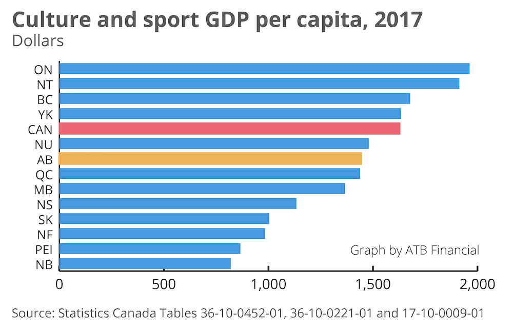 contribution-of-culture-and-sport-to-gdp.png