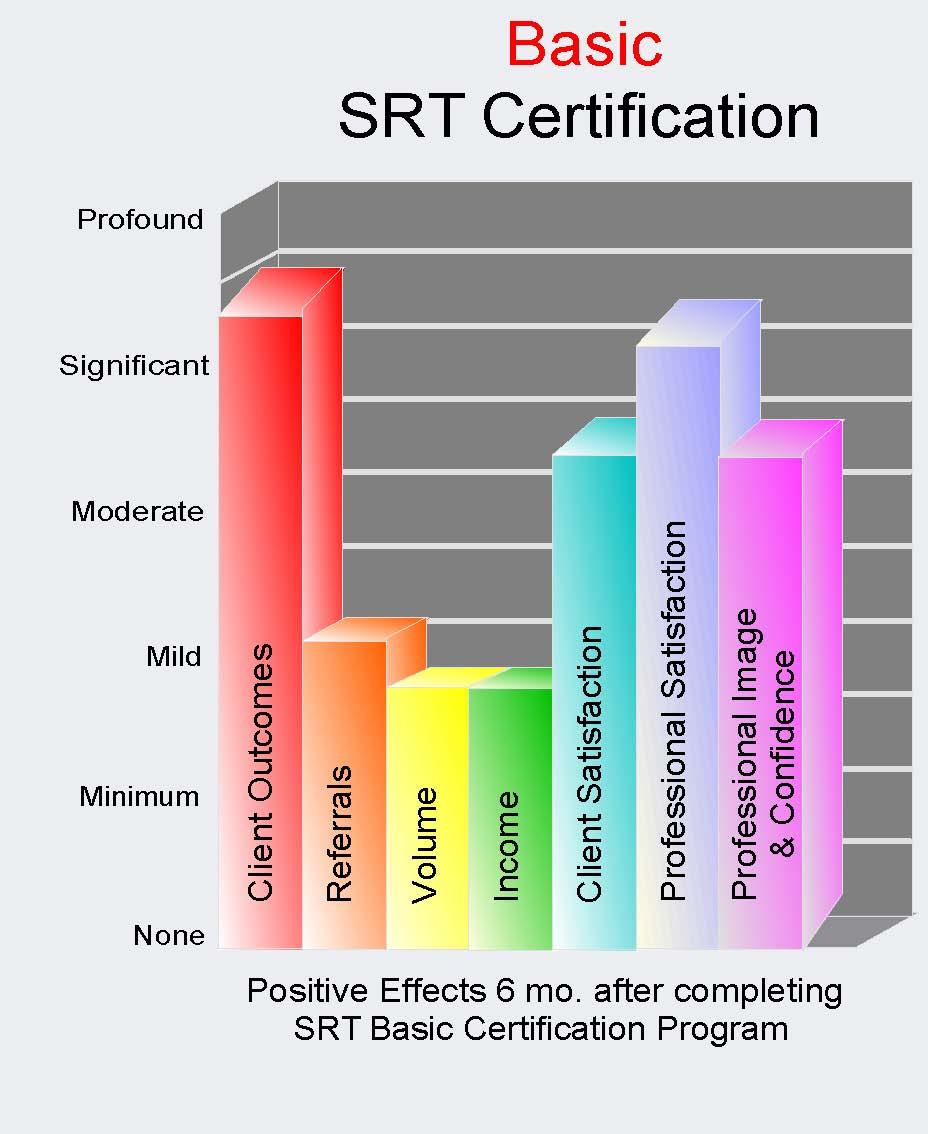 SRT Basic Effects Graph.jpg