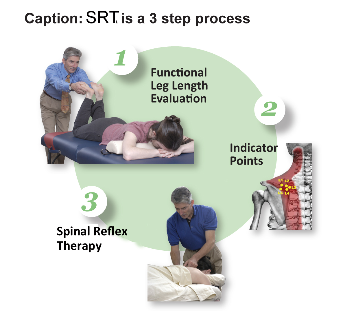 Spinal Reflex Therapy (SRT)  3 step processs