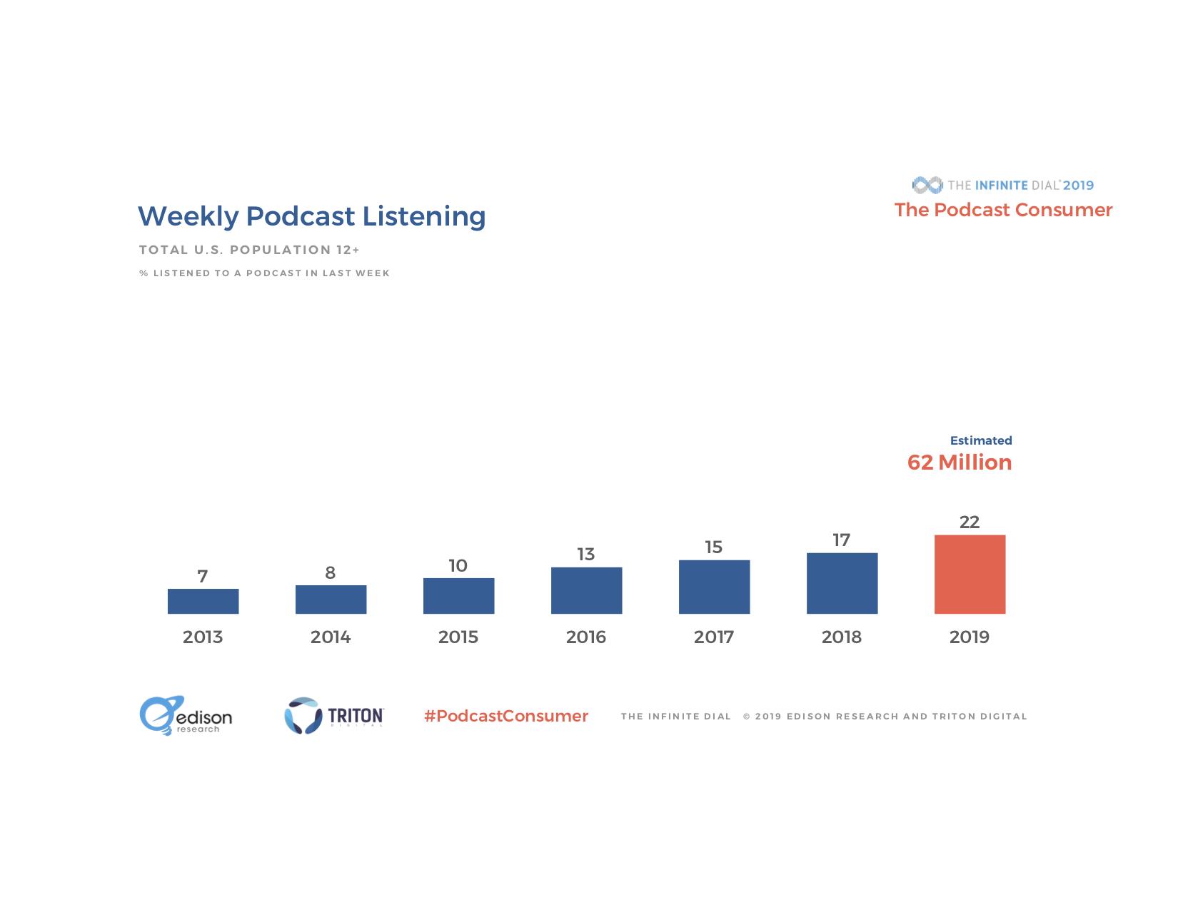 Weekly Listenership.jpg