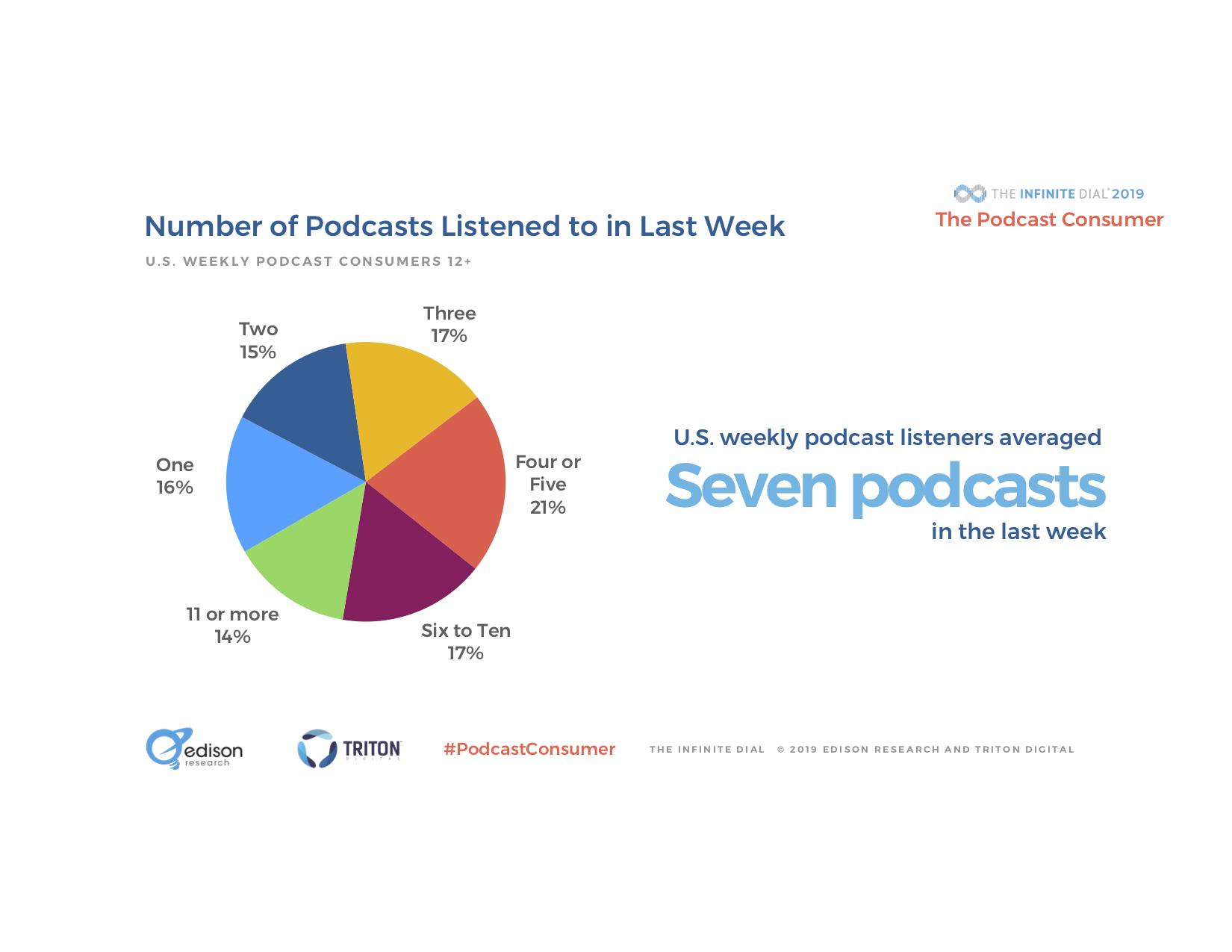 Podcast Consumer 2019_Edison.jpg