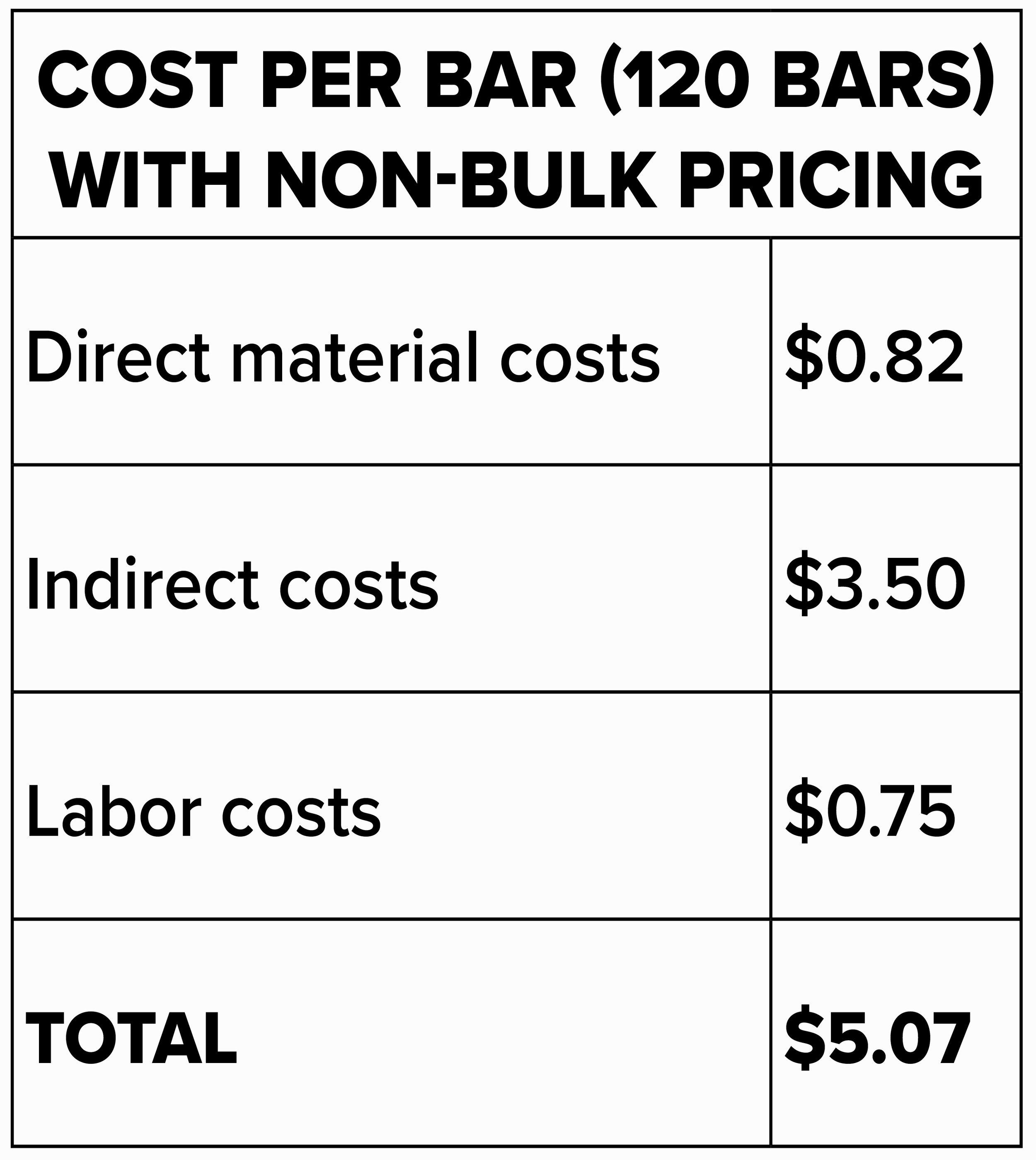 cost per bar 120 BB.jpg