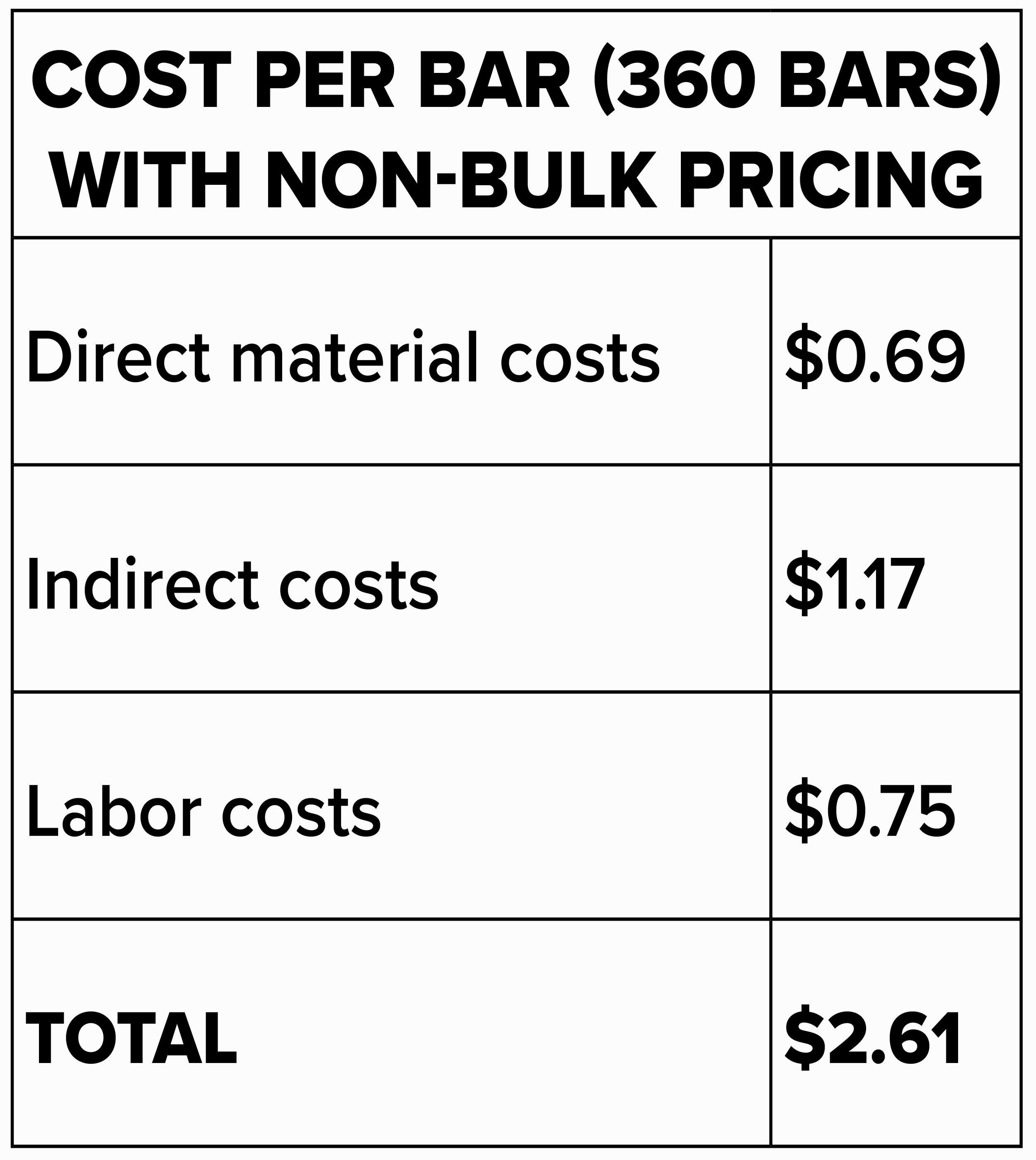 cost per bar 360 BB.jpg