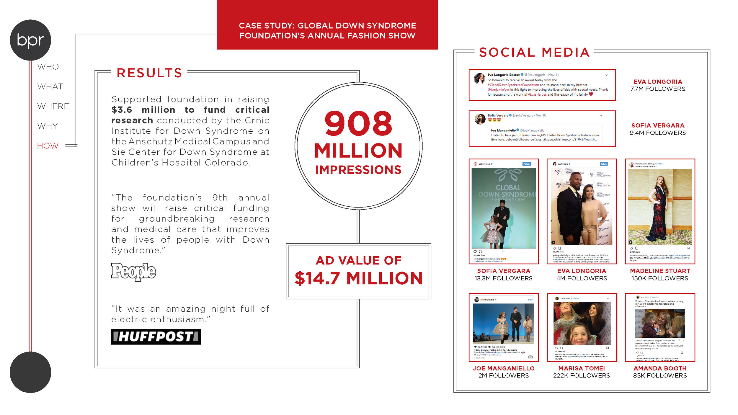 Global Down Syndrome Fashion Show Case Study_Page_3.jpg
