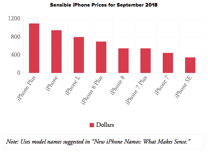 New iPhone Prices: What Makes Sense