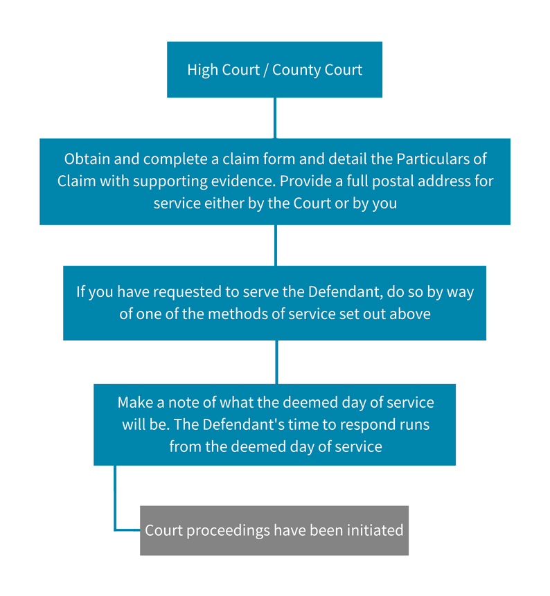 help-for-litigants-in-person-issuing-proceedings