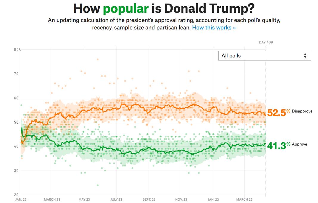 Screenshot-2018-5-4 How Popular Is Donald Trump (1).png