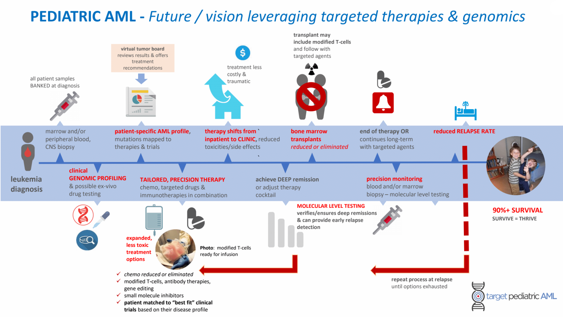 Target Pediatric AML's vision