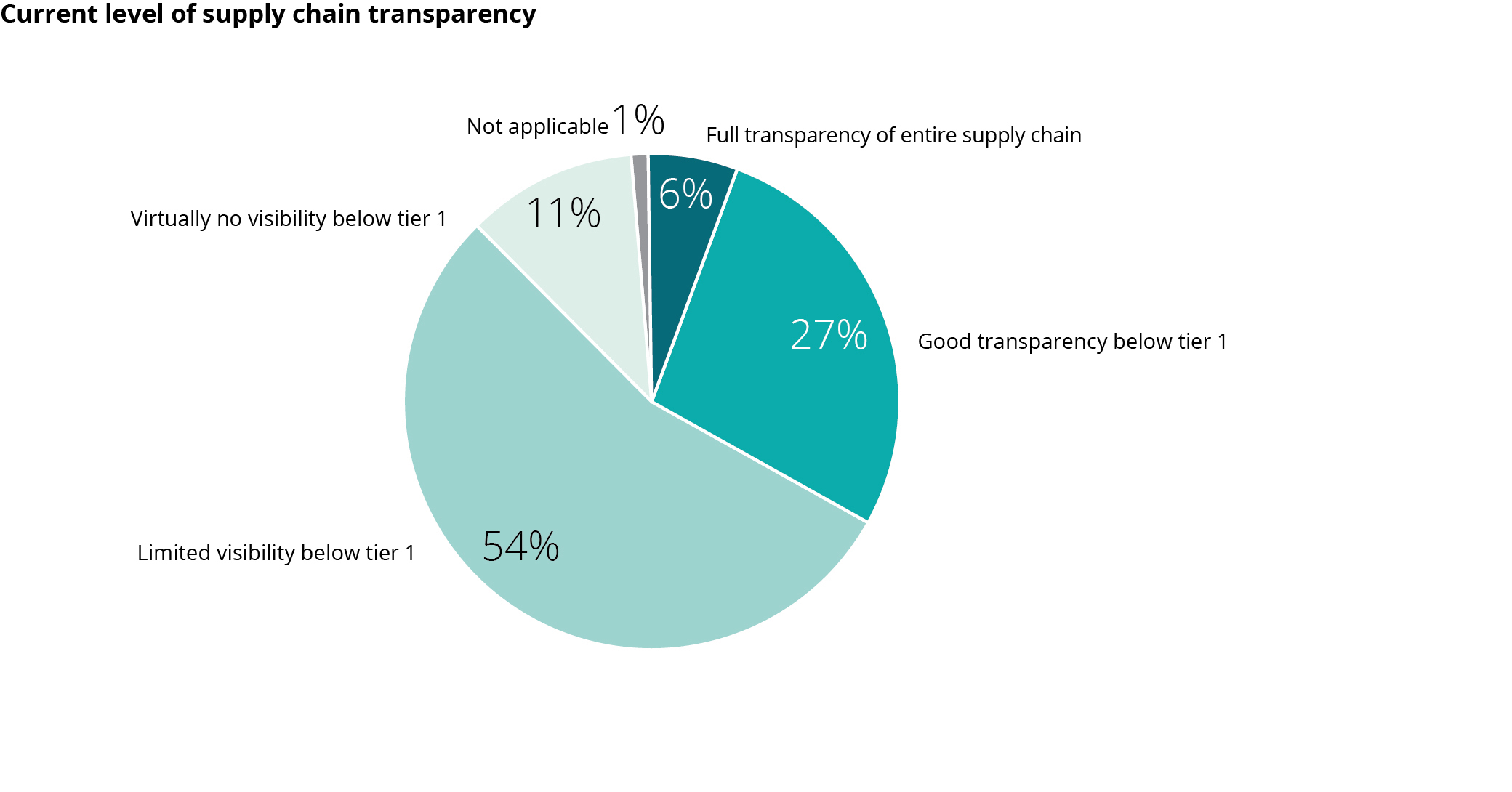 Transparency below Tier 1 : Deloitte Chief Procurement Officer Survey 2018
