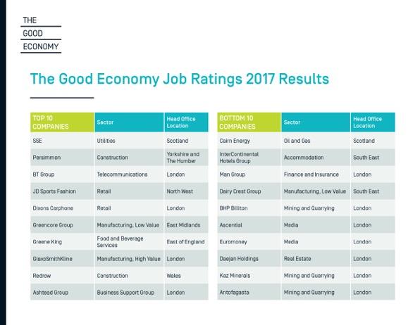 FTSE 350 Top 10 and Bottom 10 Companies on The Good Economy Job Ratings 2017 Source: The Good Economy7