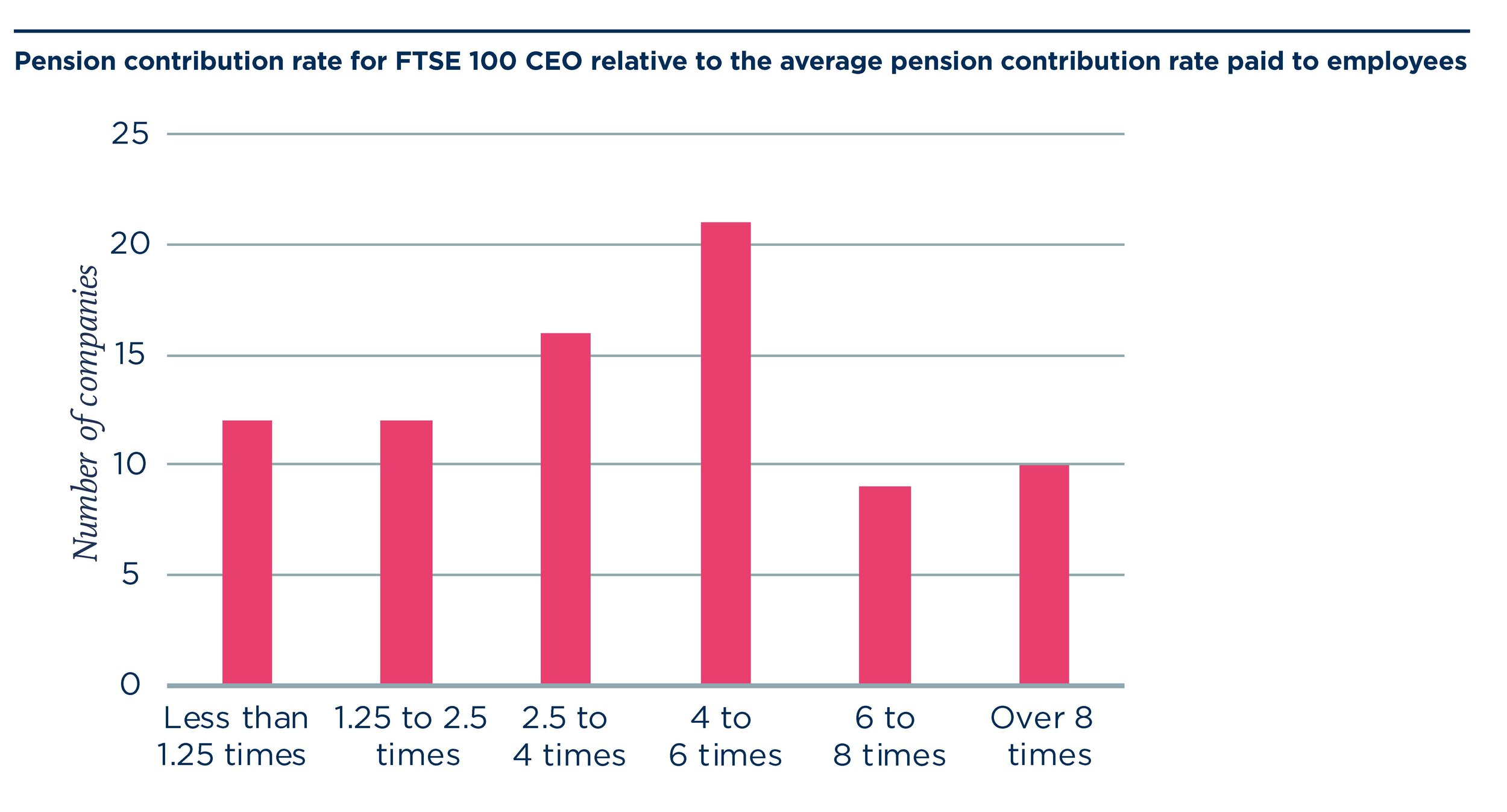 Accounting for Pensions report, 2019 Lane, Clark & Peacock (LCP)